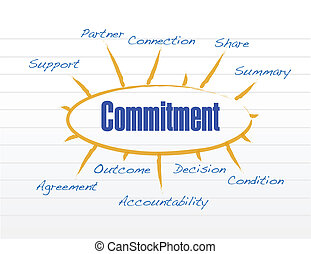 commitment model illustration design over a white background