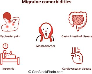 Common migraine comorbidities. Diseases associtaed with migraine depicted with icons: depression, gastrointestinal and cardiovascular disorders, myofscial pain and insomnia