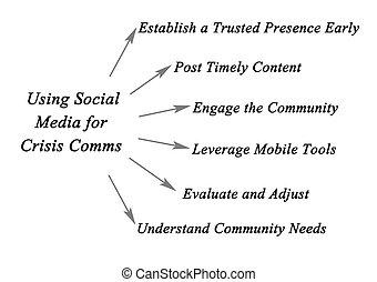 COMMS, Schlüssel, Medien, sozial, gebrauchend, Krise