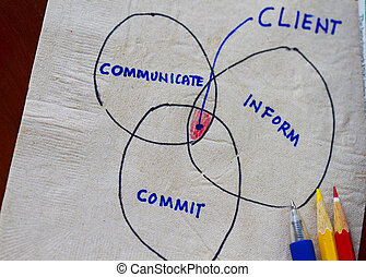 Communicate, commit, inform and me
