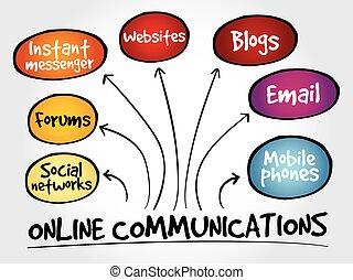 communicatie, online, verstand, kaart