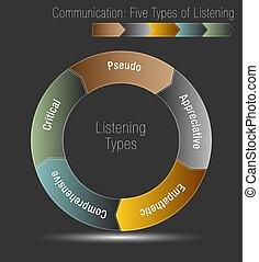 communication, cinq, types, écoute
