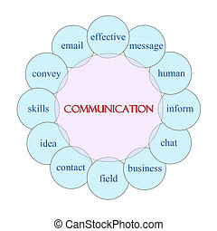Communication Circular Word Concept