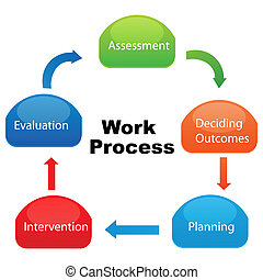 compagnie, travail, processus
