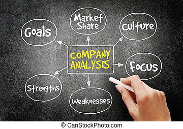 Company analysis mind map business concept on blackboard