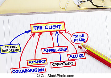 Company objectives - sketch of client customer service...