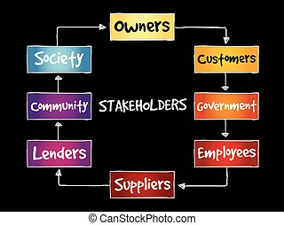 Company stakeholders mind map