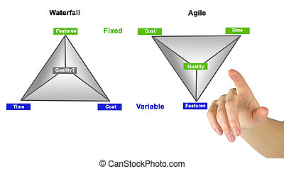 comparaison, methodologies, deux