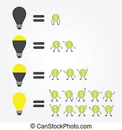 idea bulb - compare idea bulb level
