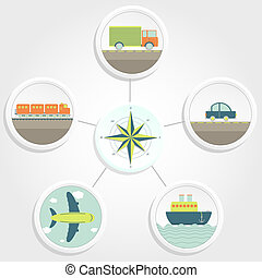 Compass and 5 types of transport