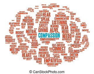 Compassion Brain Word Cloud