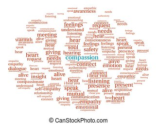 Compassion Brain Word Cloud - Compassion Brain word cloud on...