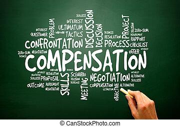 Compensation business concept words cloud, presentation ...