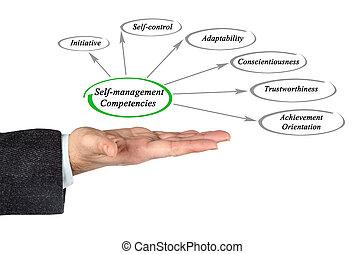 competencies, self-management