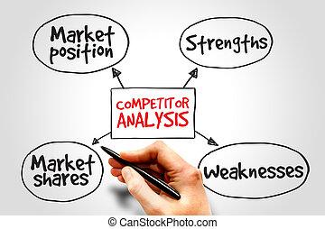 competidor, análise