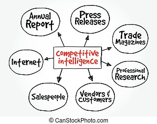 Competitive Intelligence Sources mind map