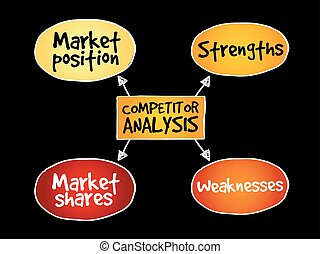Competitor analysis mind map
