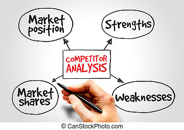 Competitor analysis mind map business concept