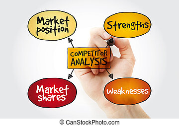 Competitor analysis mind map with marker