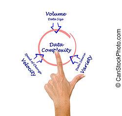 complexidade, dados