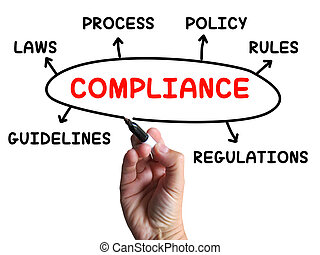 Compliance Diagram Shows Complying With Rules And...