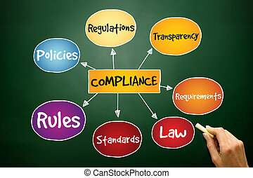 Compliance mind map, business concept on blackboard