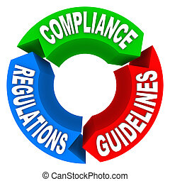 A circle diagram showing the words Compliance, Rules and Regulations on arrows to illustrate how to comply with important laws or accepted practices for a job or service