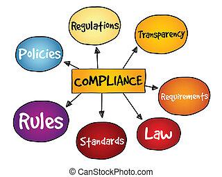 Compliance mind map, business concept