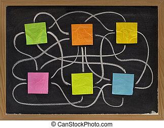 complicado, rede, interações