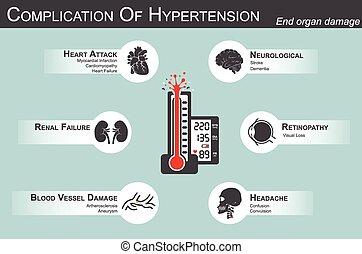 Complication of Hypertension(Heart attack : myocardial...