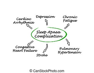 Complication Of Sleep Apnea