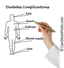 complications, διαβήτης