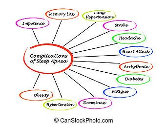 complications, de, sueño, apnea