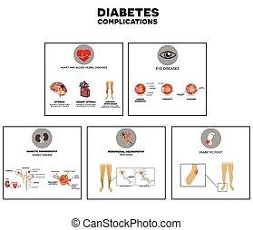 complications, diabetes