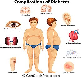 Complications of Diabetes concept illustration