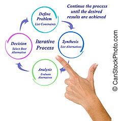 componentes, de, iterative, processo
