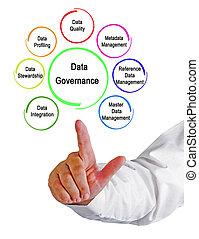 components, of, данные, управление