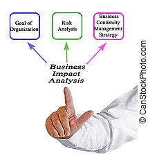 Components of Business Impact Analysis