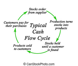 Components of Cash Flow Cycle