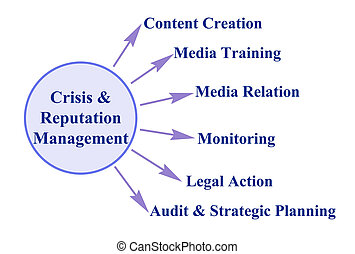 Components of Crisis & Reputation Management