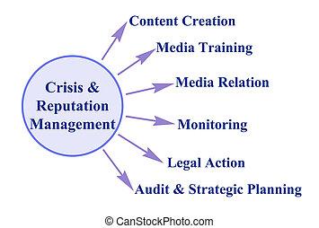 Components of Crisis & Reputation Management
