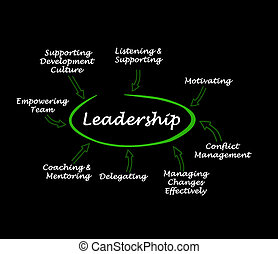 Components of leadership