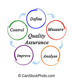 Components of Quality Assurance
