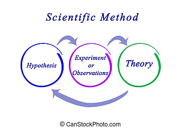 Components of Scientific Method