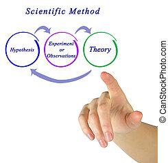 Components of Scientific Method