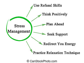 Components of Stress Management