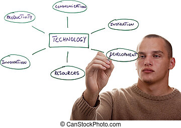 Components of Technology