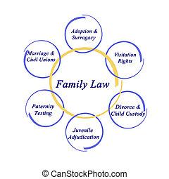 composants, de, famille, droit & loi