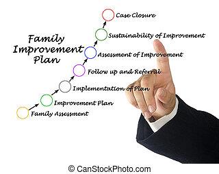 composants, plan, amélioration, famille