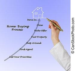 compra, verdadero, propiedad
